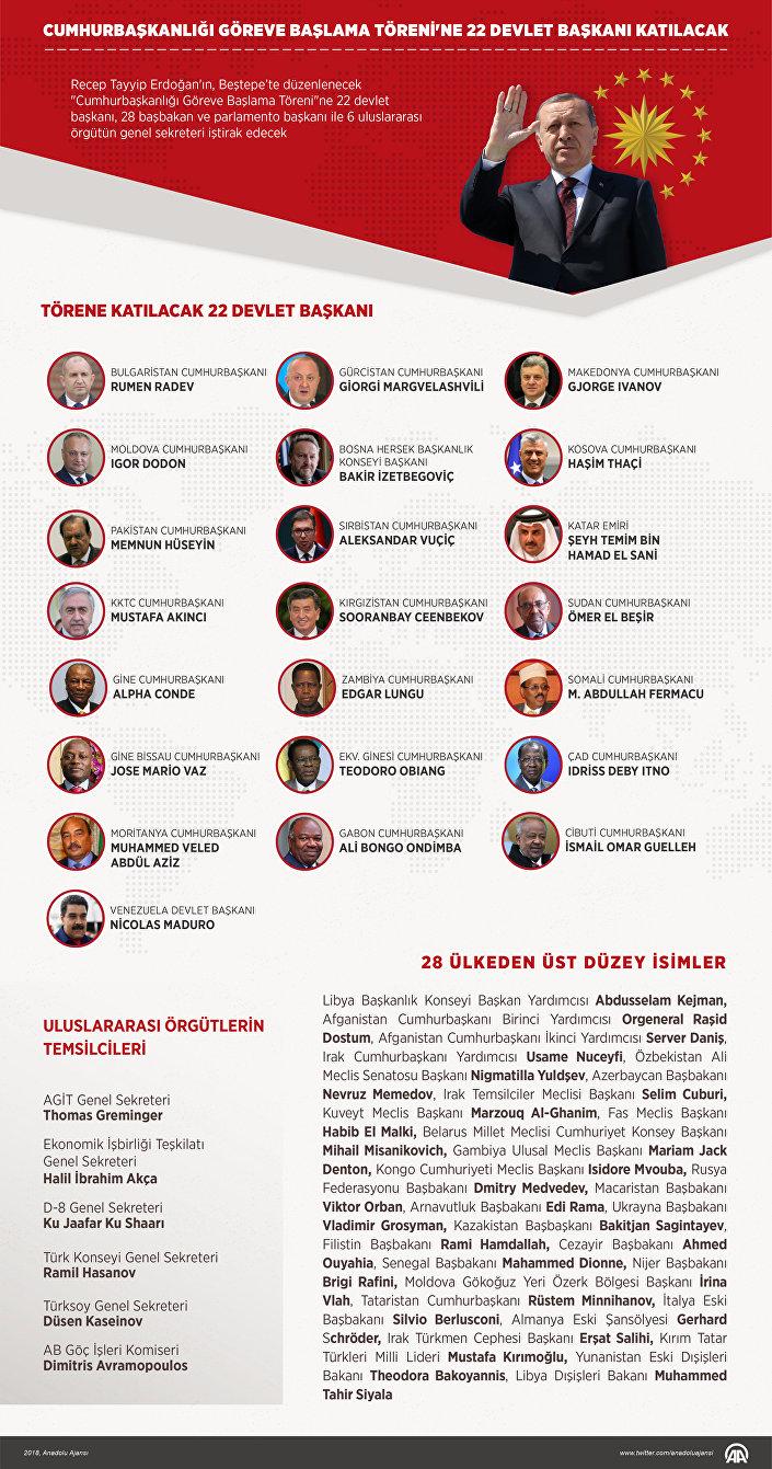 Recep Tayyip Erdoğan'ın, 'Cumhurbaşkanlığı Göreve Başlama Töreni'ne 22 devlet başkanı, 28 başbakan ve parlamento başkanı ile 6 uluslararası örgütün genel sekreteri iştirak edecek.