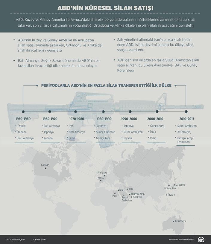ABD, son yıllarda çatışmaların yoğunlaştığı Ortadoğu ve Afrika ülkelerine olan silah ihracat ağını genişletti.