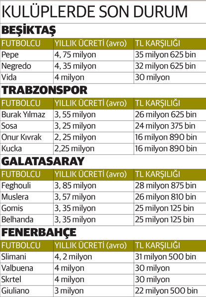 Euro sert yükseldi, Pepe'nin alacağı ücret maç sırasında 2 milyon lira arttı