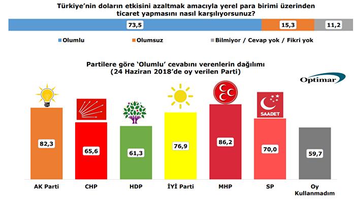 Optimar'ın araştırmasına göre yerel para birimiyle ticarete en fazla destek yüzde 86.2 ile Milliyetçi Hareket Partisi (MHP) seçmeni oldu.