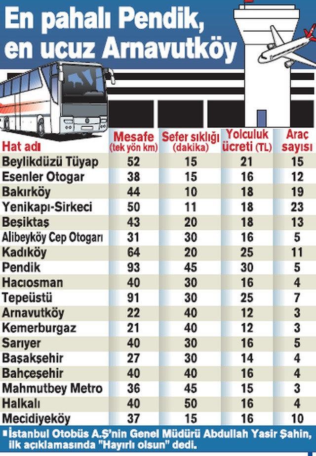 Tarifeye göre en az ücret, Arnavutköy ve Kemerburgaz'dan binecek yolculardan alınacak.