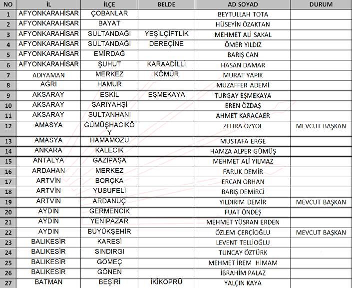 CHP yerel seçim adayları