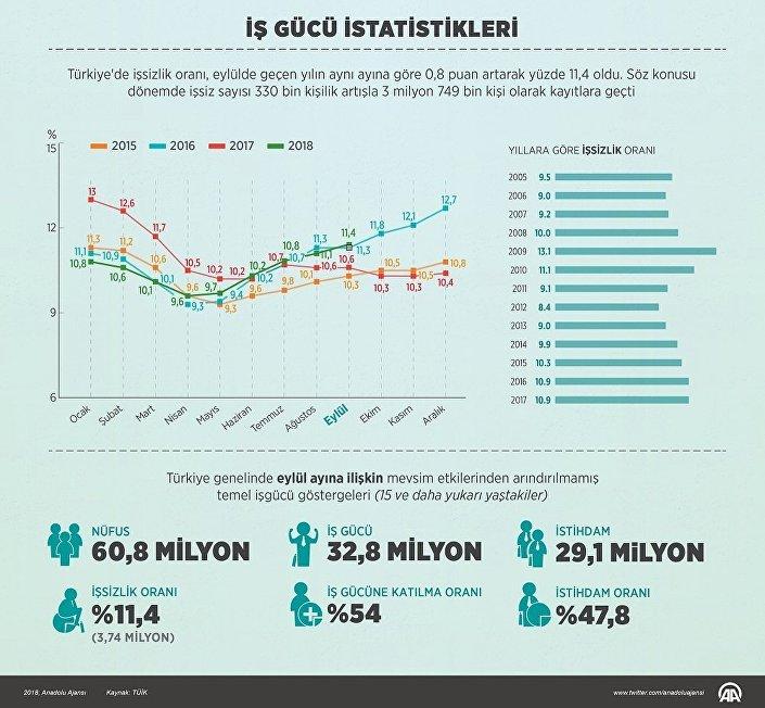 Türkiye'de işsizlik oranı 0.8 puan artarak yüzde 11.4 oldu.