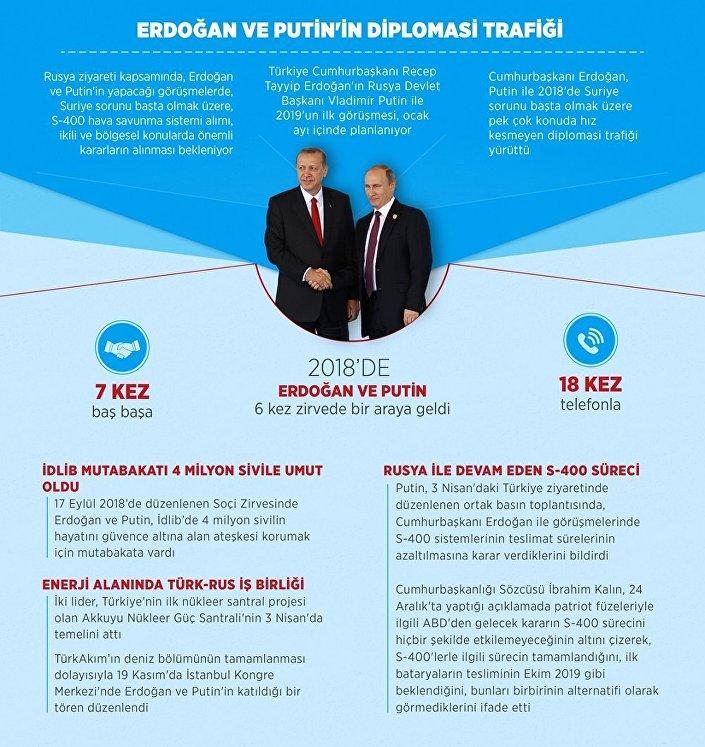 AA'nın inografiğine göre Erdoğan ile Putin'in diplomasi trafiği