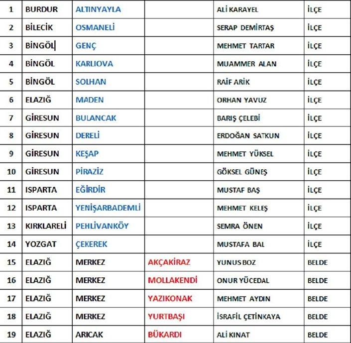 MHP aday listesi