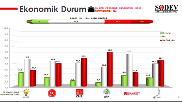 SODEV'den seçim anketi: Oy tercihini ekonomi belirliyor