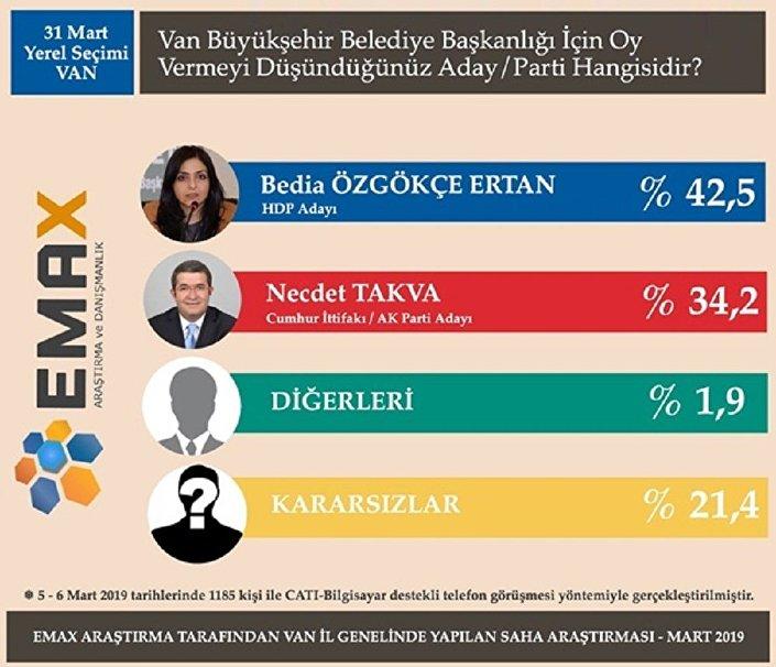 EMAX Araştırma'nın yerel seçim anketi