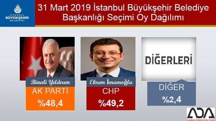 31 Mart 2019 İstanbul Büyükşehir Belediye Başkanlığı Seçimi oy dağılımı