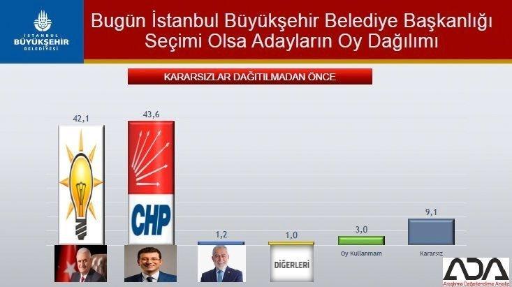 Bugün İstanbul Büyükşehir Belediye Başkanlığı Seçimi olsa adayların oy dağılımı