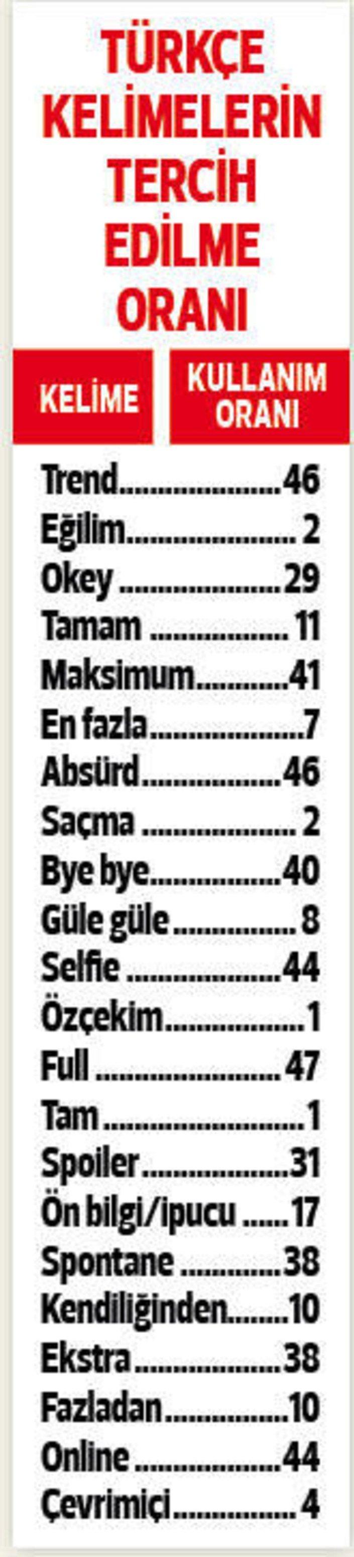 Türkçe kelimelerin tercih edilme oranları