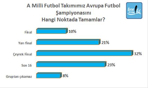 A Milli Futbol Takımı, Avrupa Futbol Şampiyonası'nı hangi noktada tamamlar?