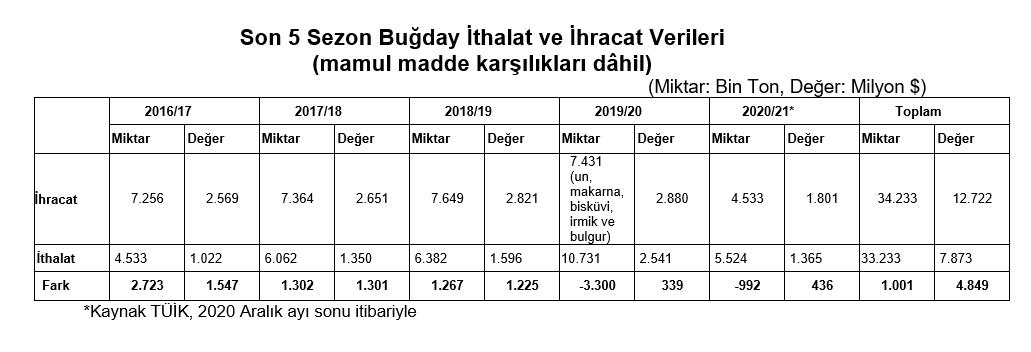 Türkiye'nin son 5 Sezon Buğday İthalat ve İhracat verileri