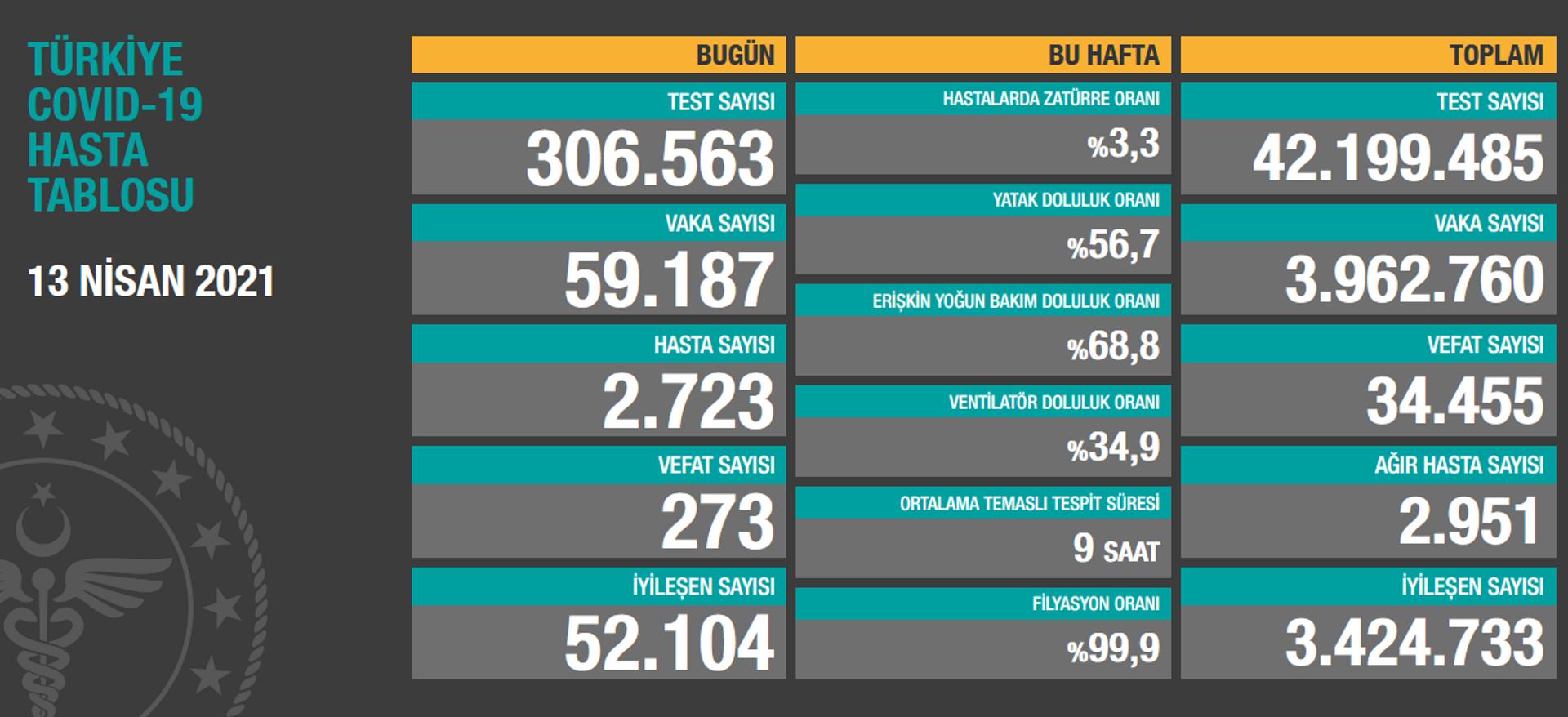 Türkiye'de son 24 saatte 59 bin 187 yeni vaka tespit edildi, 273 kişi hayatını kaybetti - Sputnik Türkiye, 1920, 13.04.2021