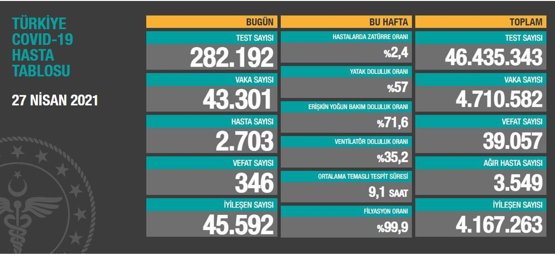Türkiye'de son 24 saatte koronavirüsten 346 kişi hayatını kaybetti, 43 bin 301 kişinin testi pozitif çıktı - Sputnik Türkiye, 1920, 27.04.2021
