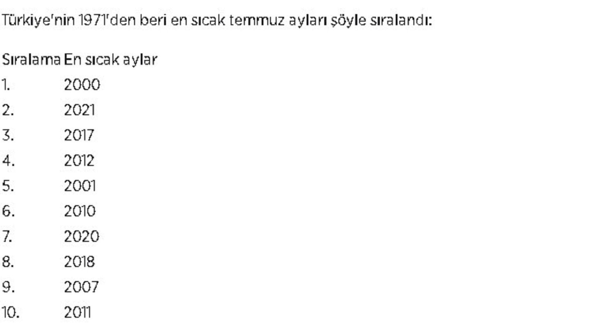 Türkiye'nin 1971'den beri en sıcak temmuz ayları  - Sputnik Türkiye, 1920, 10.08.2021