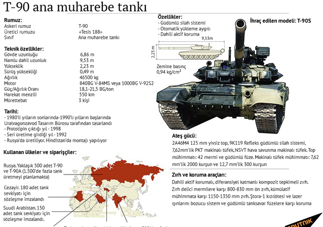 T-90 ana muharebe tankı