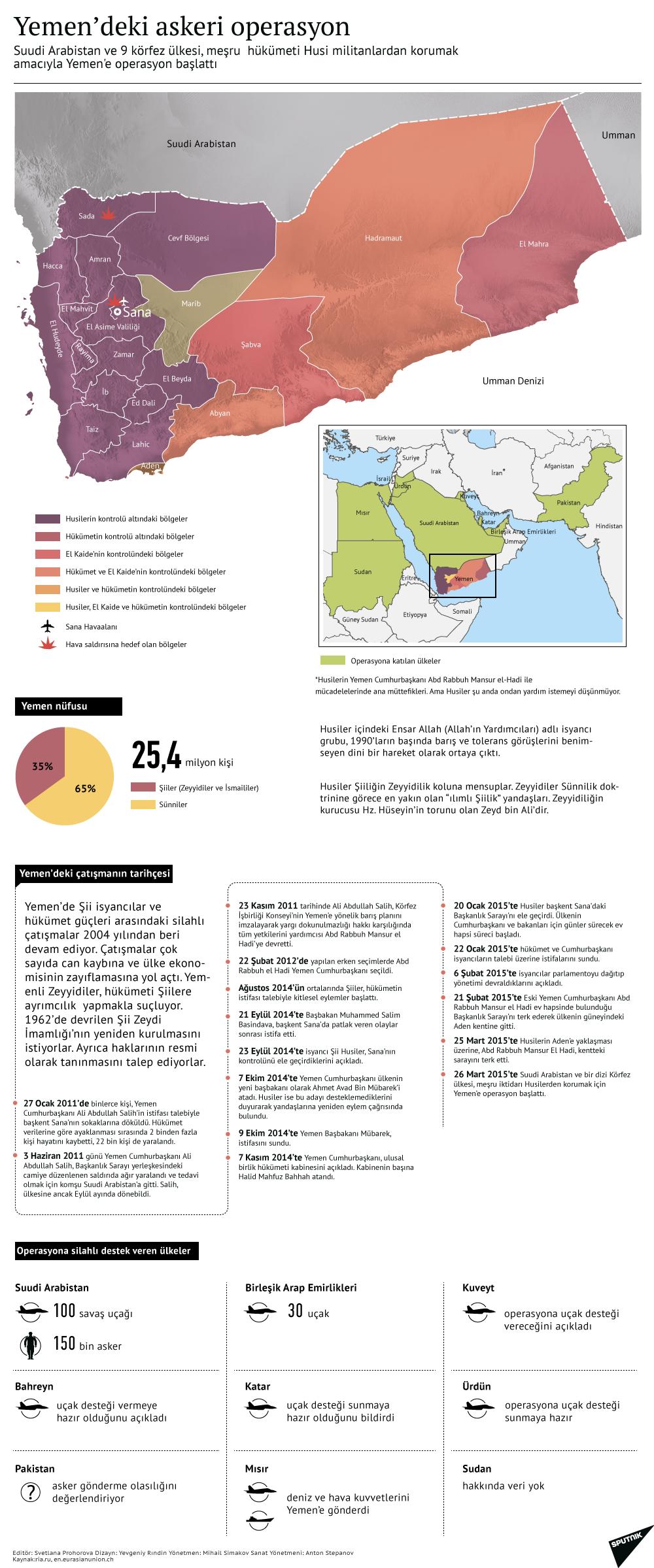 Yemen'deki askeri operasyon