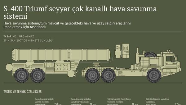 S-400 Triumf seyyar çok kanallı hava savunma sistemi - Sputnik Türkiye