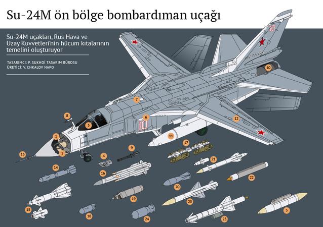 Su-24M ön bölge bombardıman uçağı