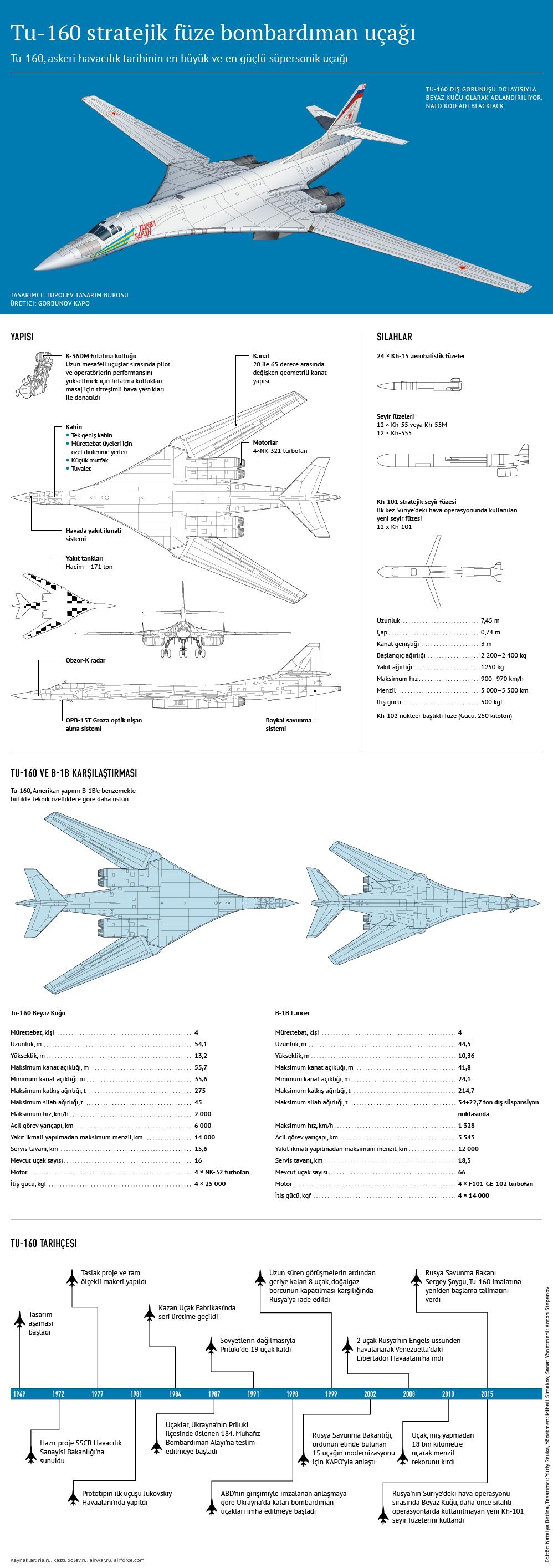 Askeri havacılık tarihinin en güçlü uçağı