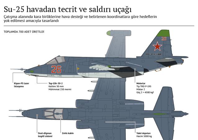 Su-25 ön bölge uçağı