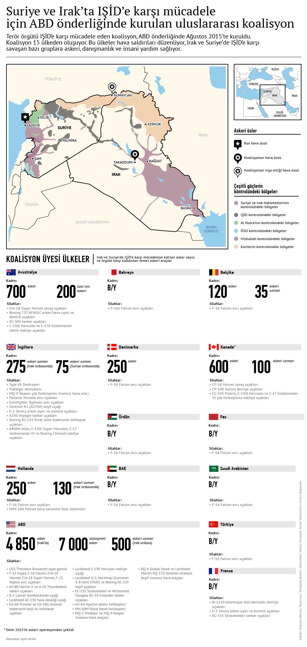 Suriye ve Irak'ta IŞİD'e karşı mücadele için ABD önderliğinde kurulan uluslararası koalisyon