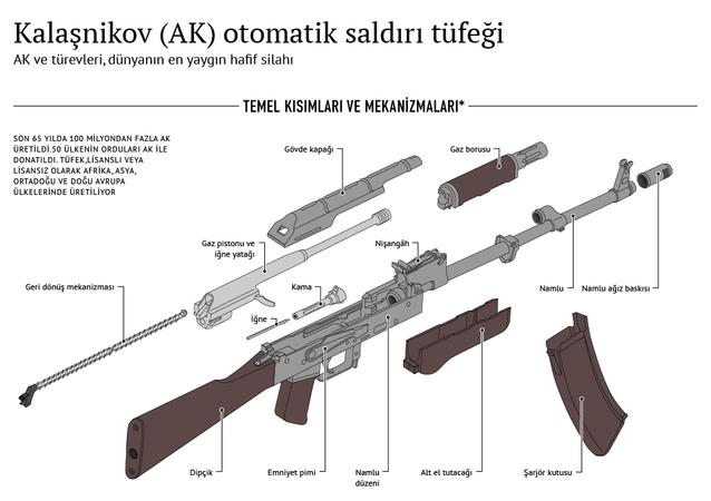 Kalaşnikov (AK) otomatik saldırı tüfeği
