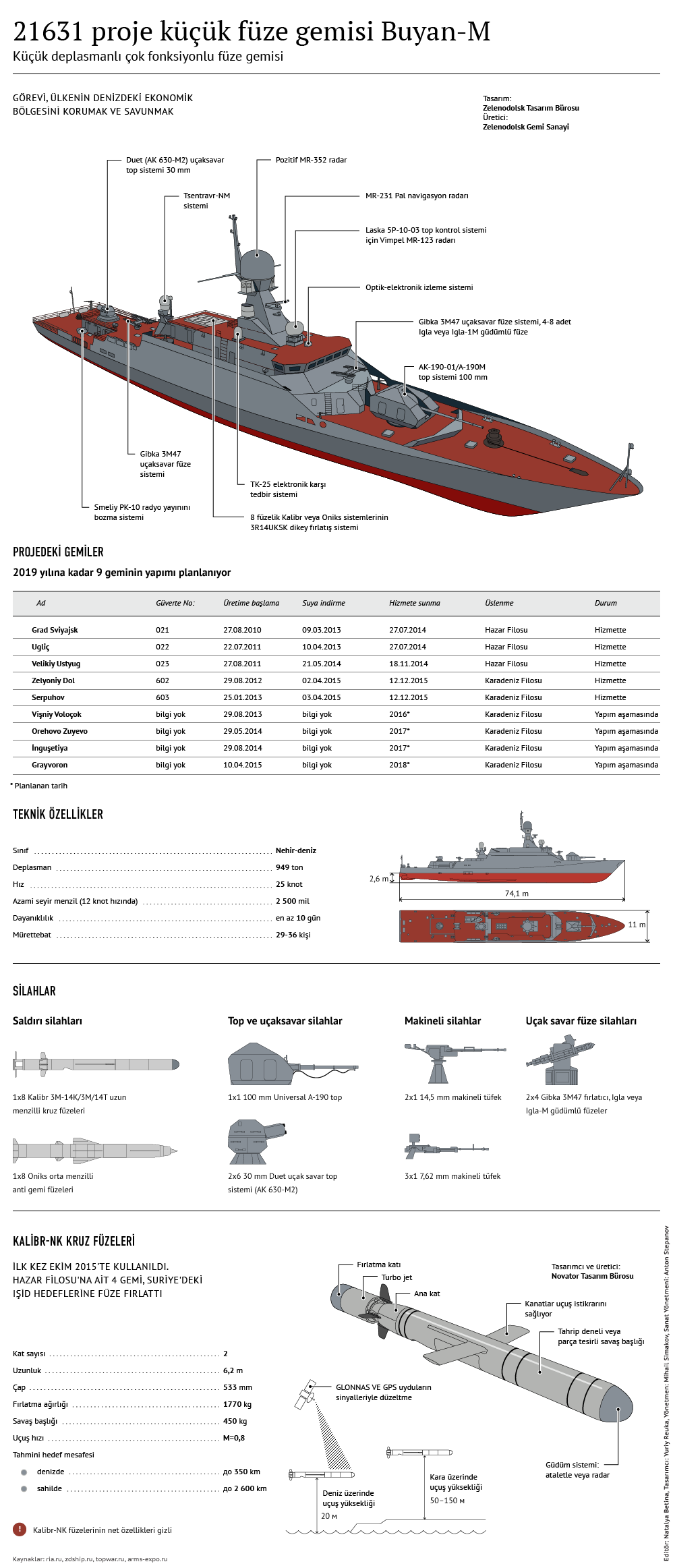 Buyan-M küçük füze gemi