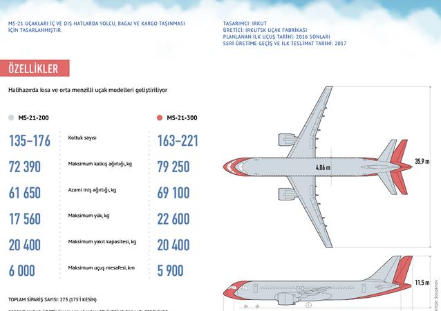 Yeni nesil yolcu uçağı MS-21