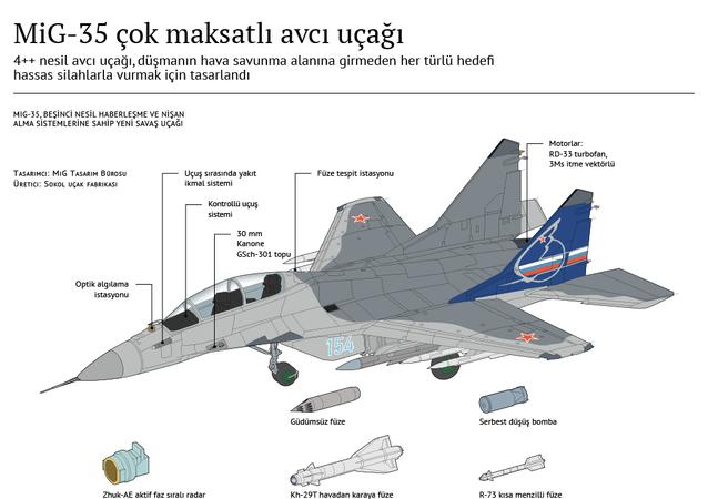 MiG-35 çok maksatlı avcı uçağı