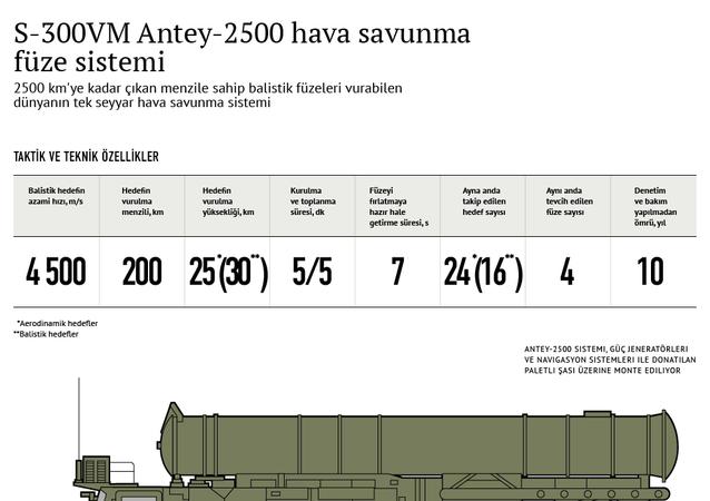 S-300VM Antey-2500 hava savunma füze sistemi