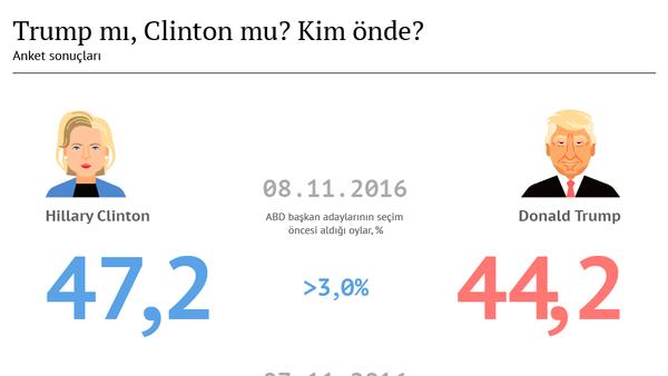ABD'de başkanlık seçimleri bugün yapılsaydı hangi aday kazanırdı? - Sputnik Türkiye