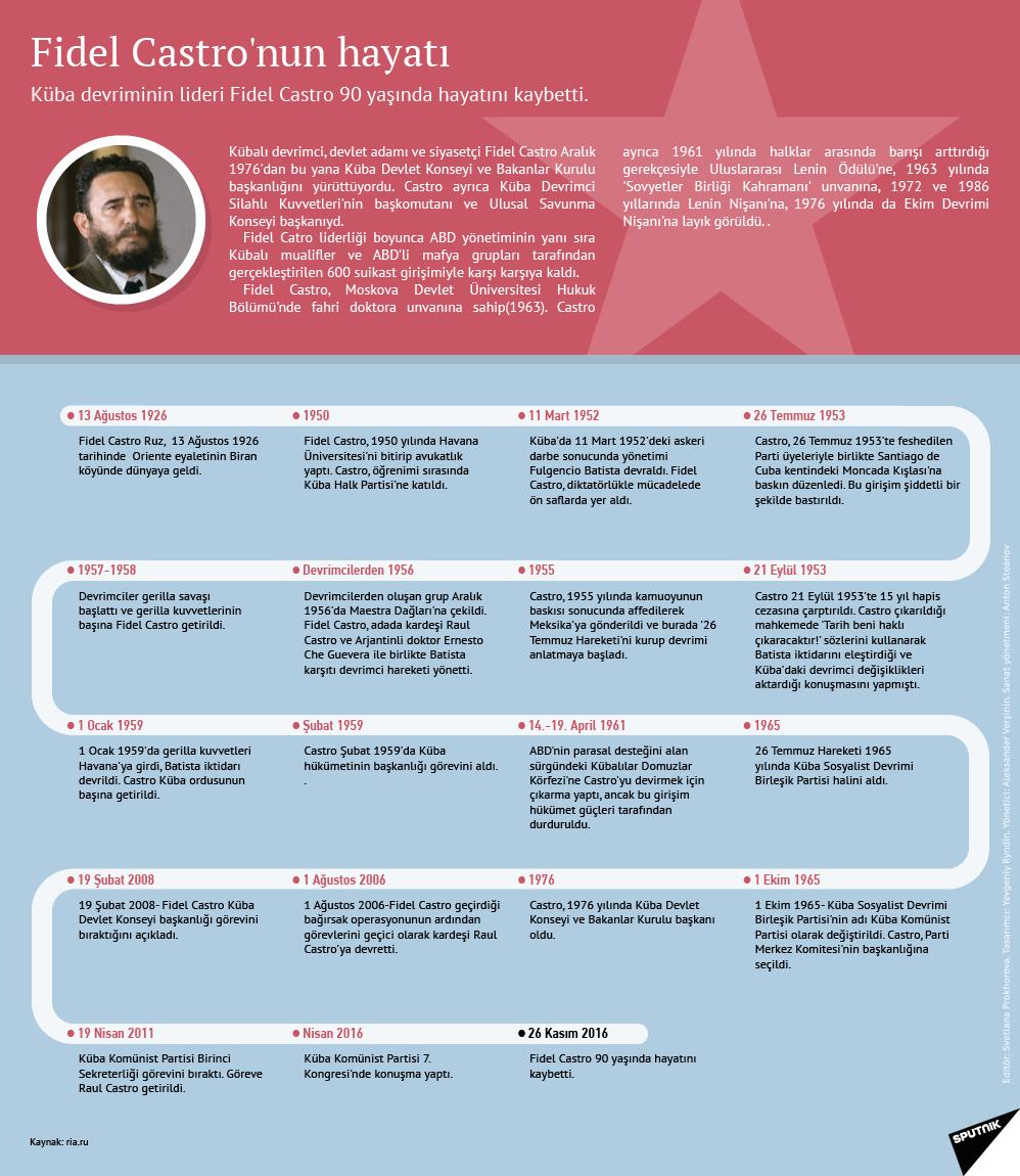 Fidel Castro hayatının önemli dönemleri