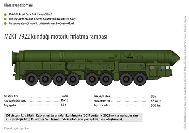 Yars RS-24 stratejik amaçlı füze sistemi