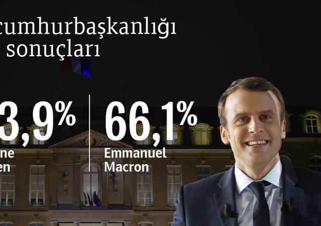 Fransa'daki cumhurbaşkanlığı seçimlerinin ön sonuçları