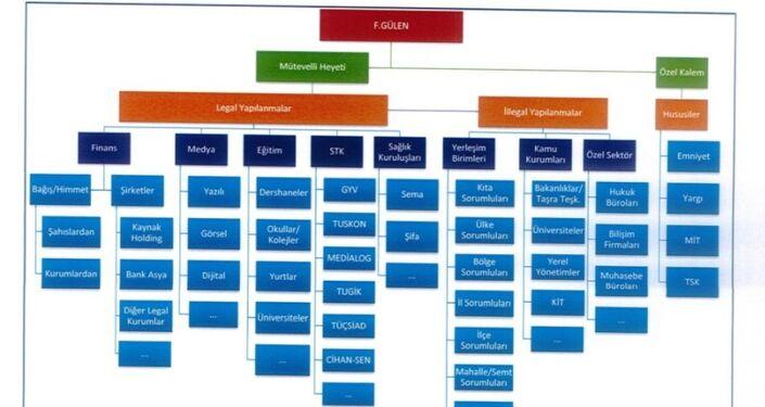 MİT'in TBMM Darbe Araştırma Komisyonu'na sunduğu raporda yer alan şablonlar