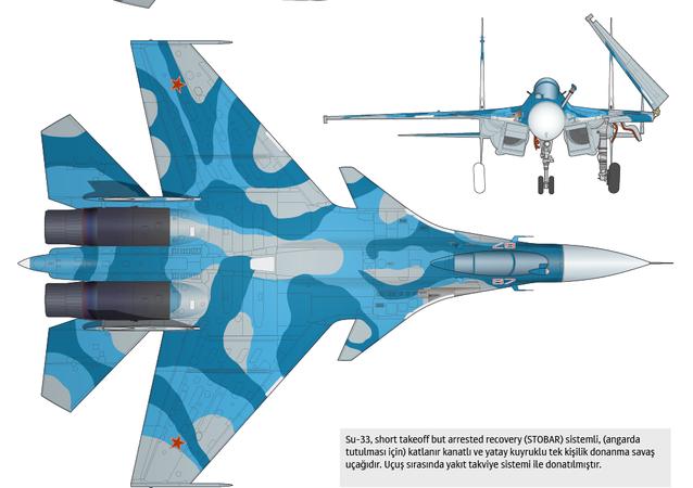 Su-33 donanma savaş uçağı