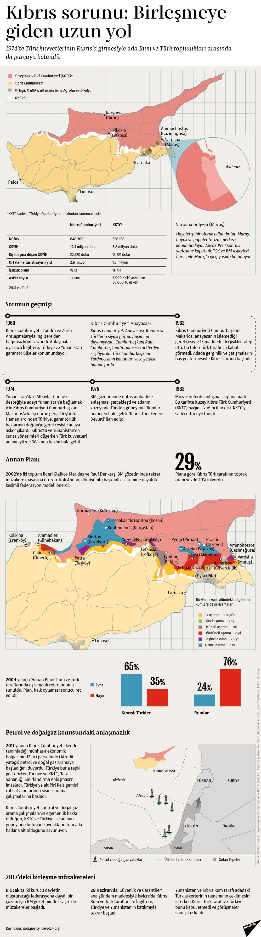 Kıbrıs sorunu: Birleşmeye giden uzun yol