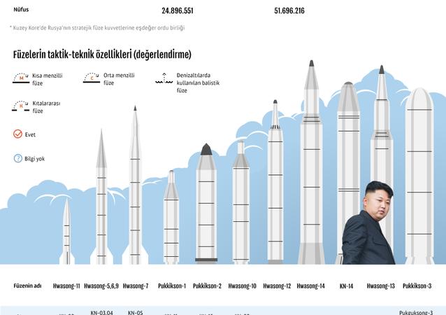 Kuzey Kore'nin füzeleri nereye kadar ulaşabilir?