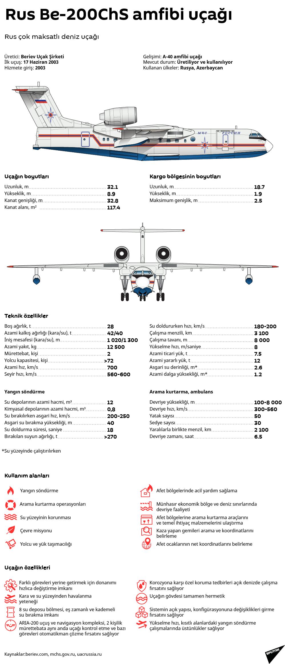 Türkiye'nin ilgi gösterdiği BE-200 uçağı